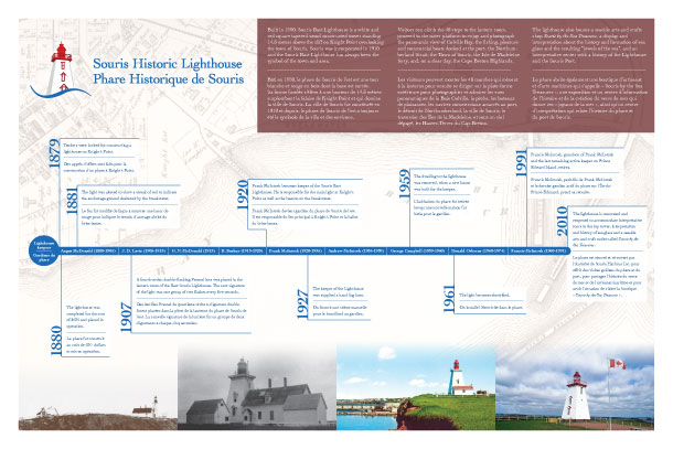 Timeline of events and lighthouse keepers